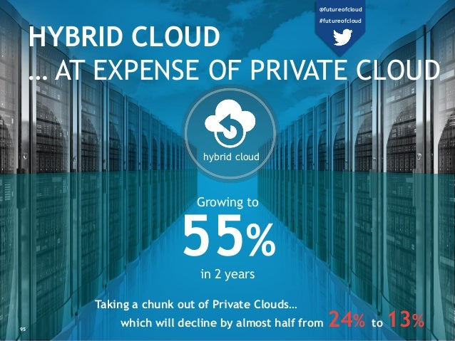 hybrid cloud 95 HYBRID CLOUD … AT EXPENSE OF PRIVATE CLOUD Taking a chunk out of Private Clouds… which will decline by alm...