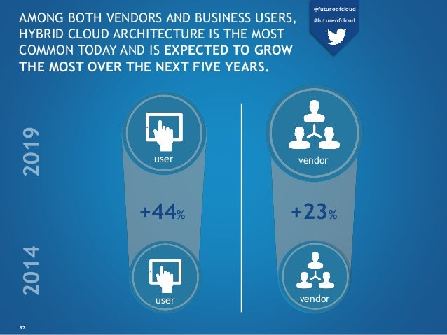 user vendor +23%+44% user vendor 97 AMONG BOTH VENDORS AND BUSINESS USERS, HYBRID CLOUD ARCHITECTURE IS THE MOST COMMON TO...