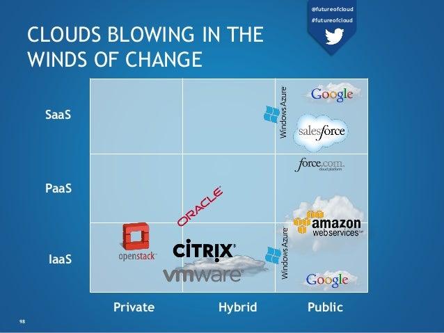 Private Hybrid Public SaaS PaaS IaaS CLOUDS BLOWING IN THE WINDS OF CHANGE 98 @futureofcloud #futureofcloud