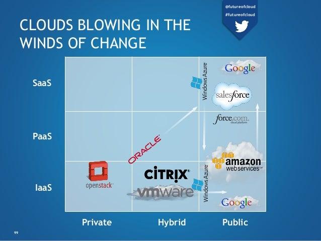Private Hybrid Public SaaS PaaS IaaS CLOUDS BLOWING IN THE WINDS OF CHANGE 99 @futureofcloud #futureofcloud