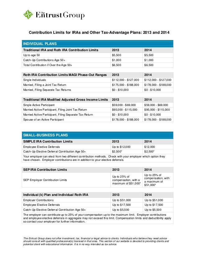 roth ira income single limits 2014