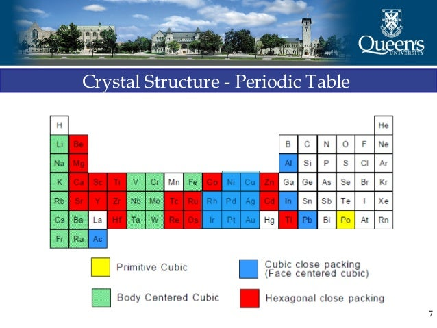 Crystallography and x ray diffraction quick overview 7 crystal structure periodic table urtaz Images