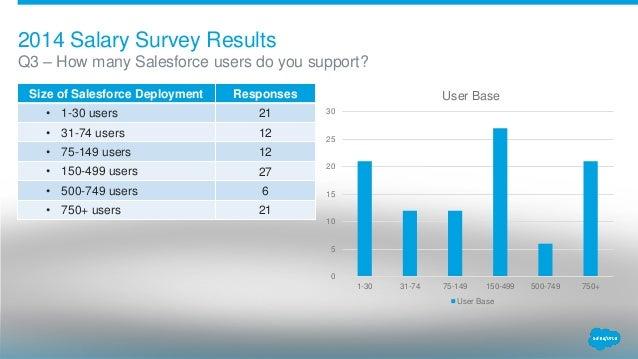 2014 Denver User Group Annual Salary Survey