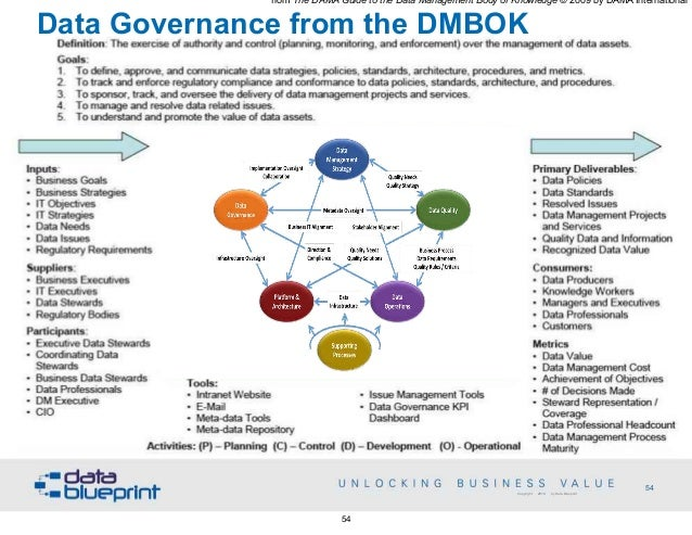 Data-Ed Webinar: Data Governance Strategies