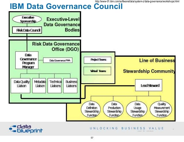 Data ed webinar data governance strategies blueprint 56 57 malvernweather Gallery