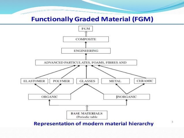 Functionally Graded Materials (FGM) and Their Production Methods