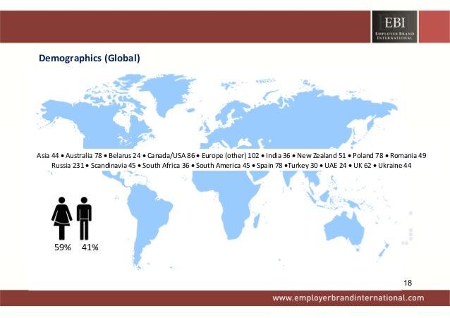 Demographics(Global)  ©EmployerBrandInternational 2013EmployerBrandingGlobalInsightsResearchStudy  59%...