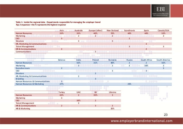 Table1:Insidetheregionaldata‐Departmentsresponsibleformanagingtheemployerbrand Top3responses–the%repre...