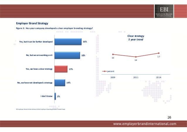 EmployerBrandStrategy Figure3:Hasyourcompanydevelopedaclearemployerbrandingstrategy?   2% 14% 17% 32% 35%...
