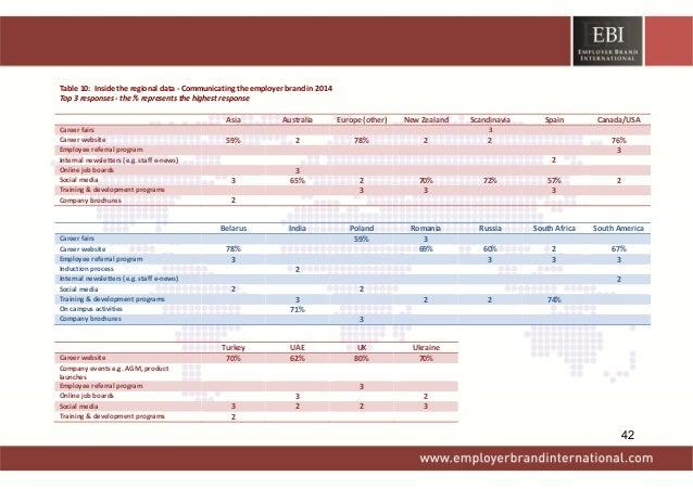 Table10:Insidetheregionaldata‐Communicatingtheemployerbrandin2014 Top3responses‐the%representsthe...