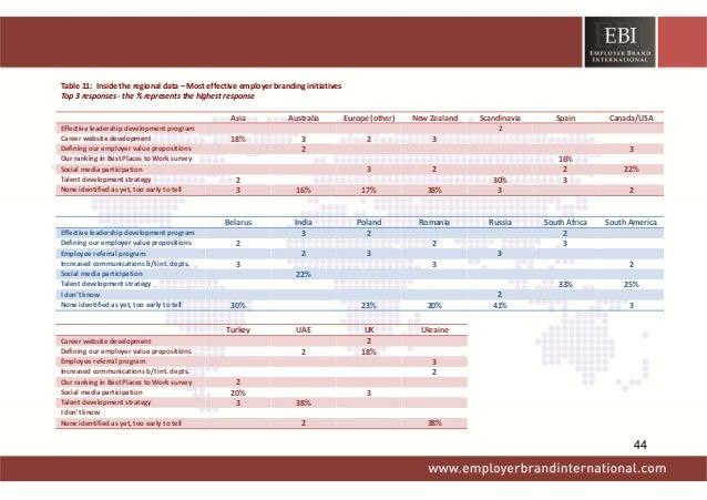 Table11:Insidetheregionaldata–Mosteffectiveemployerbrandinginitiatives Top3responses‐the%representst...