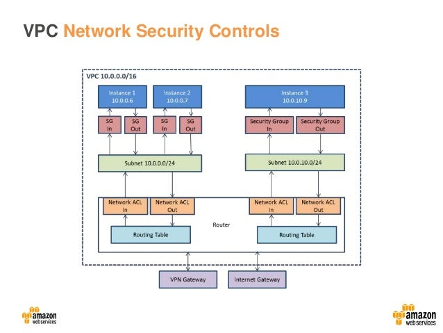 Aws Security Best Practices And Design Patterns