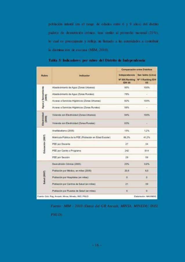 ~ 16 ~ población infantil (en el rango de edades entre 6 y 9 años) del distrito padece de desnutrición crónica, tasa simil...