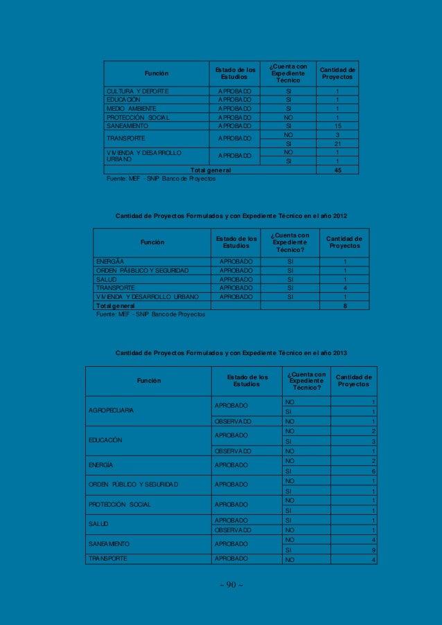 Incidencia de los proceso de direccion de la inversion de la md independencia en el año 2014