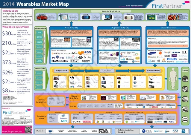 2014 Wearables Market Map FirstPartner The map includes information compiled from interviews and information available in ...