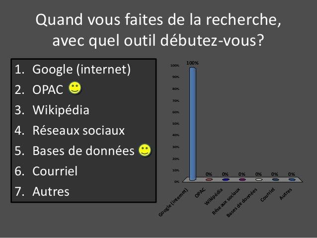 Quand vous faites de la recherche,  avec quel outil débutez-vous?  1. Google (internet)  2. OPAC  3. Wikipédia  4. Réseaux...