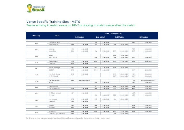 Venue Specific Training Sites - VSTS Teams arriving in match venue on MD-2 or staying in match venue after the match SESC ...