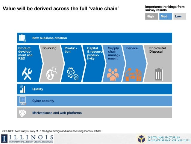 Value will be derived across the full 'value chain' Importance rankings from  New business creation  Sourcing Capital  Qua...