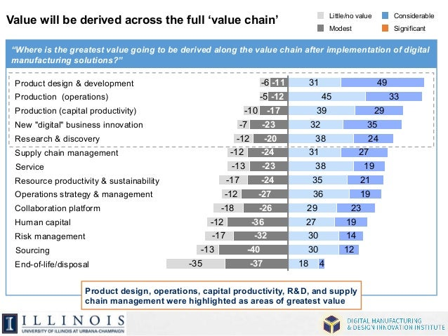 """Value will be derived across the full 'value chain'  """"Where is the greatest value going to be derived along the value chai..."""