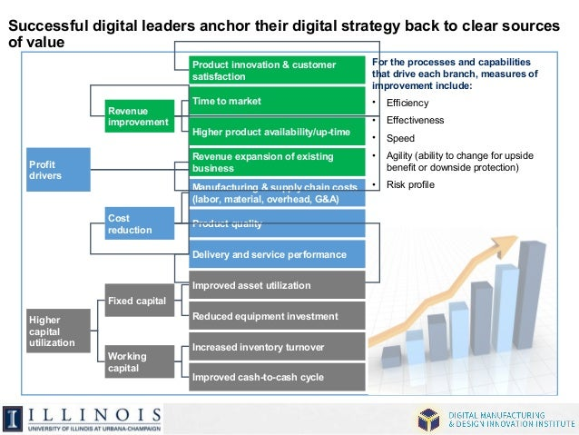 Successful digital leaders anchor their digital strategy back to clear sources  of value  Revenue  improvement  Higher pro...
