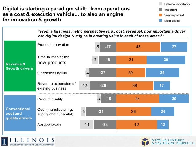 Little/no importance  Important  Very important  Most critical  Digital is starting a paradigm shift: from operations  as ...