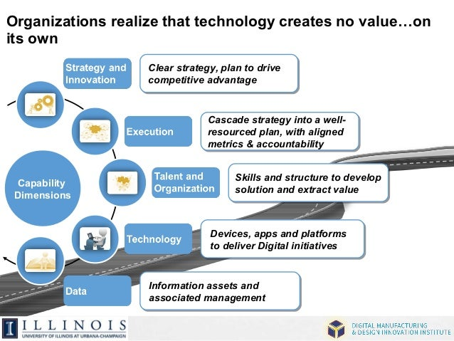 Organizations realize that technology creates no value…on  its own  Capability  Dimensions  Clear strategy, plan to drive ...