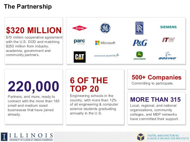 $320 MILLION  $70 million cooperative agreement  with the U.S. DOD and matching  $250 million from industry,  academia, go...