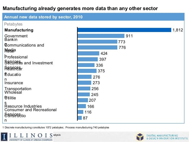Manufacturing already generates more data than any other sector  Petabytes  Manufacturing  Government  Bankin  g  Communic...