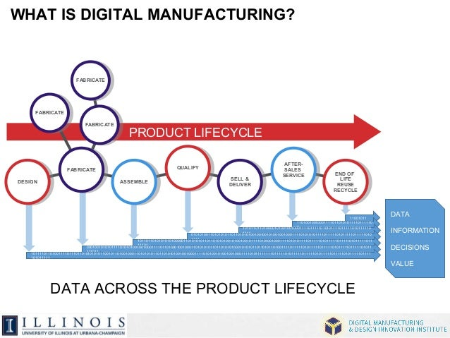 WHAT IS DIGITAL MANUFACTURING?  END OF  LIFE  REUSE  RECYCLE  END OF  LIFE  REUSE  RECYCLE  11001011  PRODUCT LIFECYCLE  A...