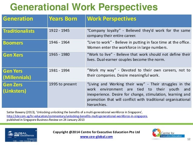 multigenerational workforce survey 2014 87 percent of us workers say a multigenerational workforce increases innovation and problem solving randstad us survey explores the business benefits and challenges of an age-diverse workforce.