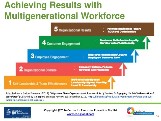 2014 Global HR Excellence - Leading and Engaging Multigenerational W…