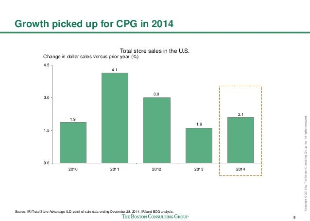 8 Copyright©2015byTheBostonConsultingGroup,Inc.Allrightsreserved. Growth picked up for CPG in 2014 2.1 1.6 3.0 4.1 1.9 0.0...