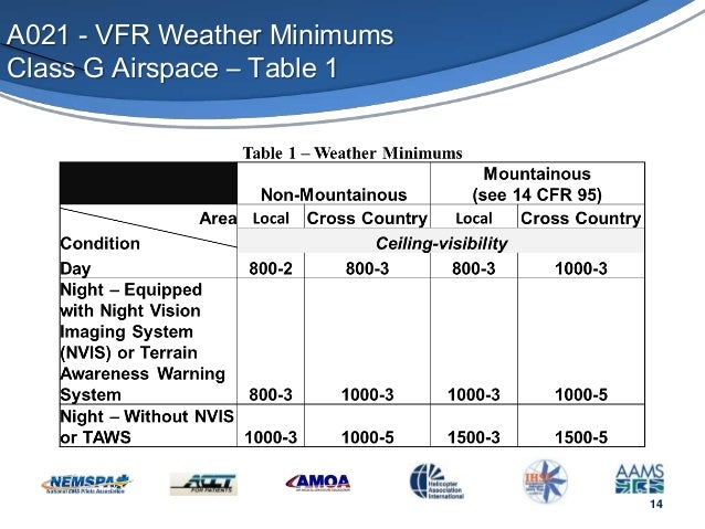Vfr Weather Map.Helicopter Ems Weather Tool