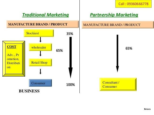 direct selling business plan
