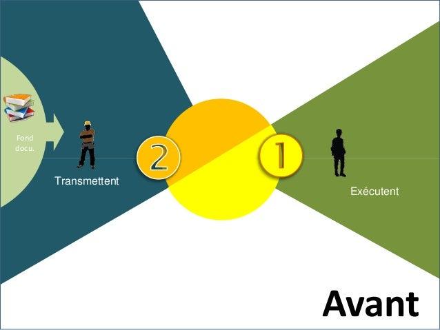 En animer le déroulement En Co-Médiatiser une trace Capitaliser la trace Prescrire une activité Evaluer & Valider/ la trac...