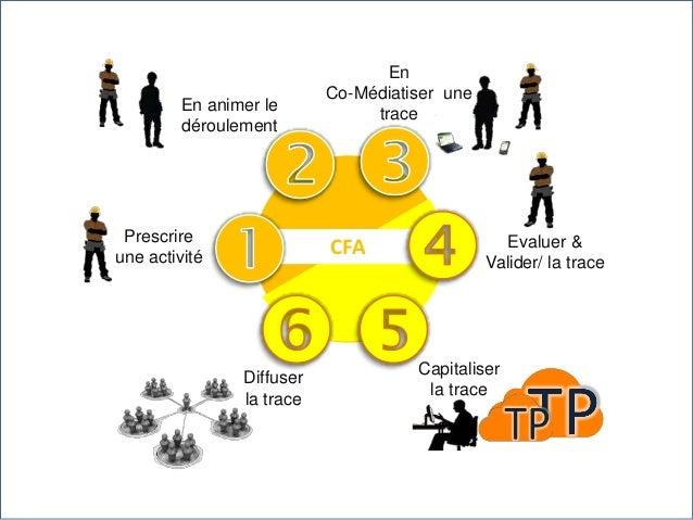 Proposition pédagogique Mixte Développement unitaire Pratique Greffe PF ESP Analyse du besoin Contenus 100 % accessibles C...