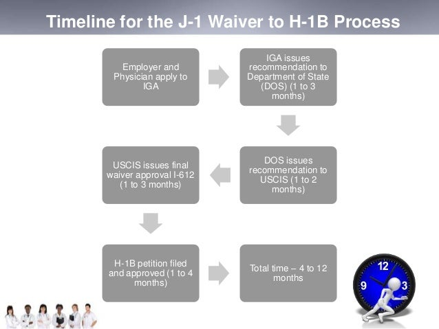 Timeline for the J-1 Waiver to H-1B Process  Employer and  Physician apply to  IGA  IGA issues  recommendation to  Departm...