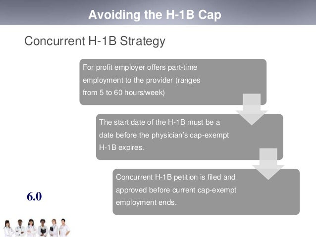 Avoiding the H-1B Cap  Concurrent H-1B Strategy  For profit employer offers part-time  employment to the provider (ranges ...