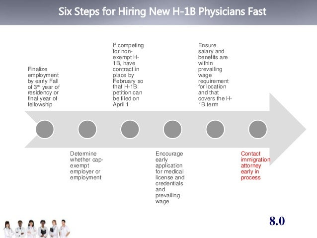 Six Steps for Hiring New H-1B Physicians Fast  Finalize  employment  by early Fall  of 3rd year of  residency or  final ye...