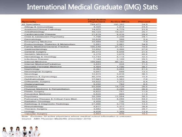 International Medical Graduate (IMG) Stats