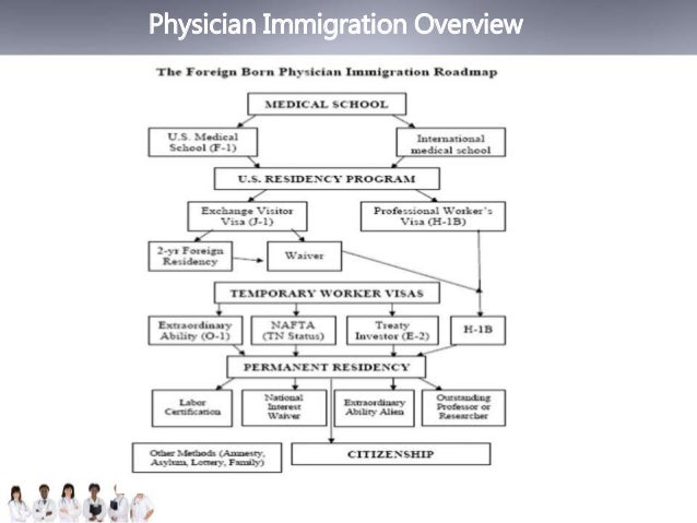 Physician Immigration Overview