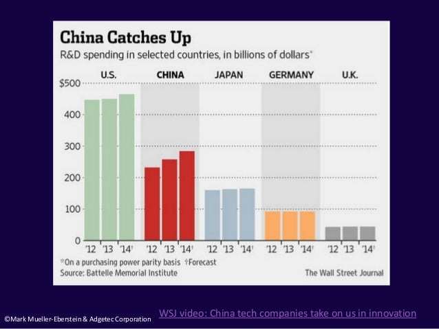 ©Mark Mueller-Eberstein & Adgetec Corporation WSJ video: China tech companies take on us in innovation