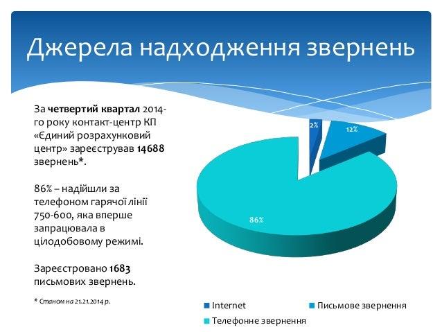 Статистика звернень громадян до ЄРЦ за 4-й квартал та 2014 рік загалом Slide 2