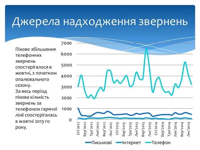 Статистика звернень громадян до ЄРЦ за 4-й квартал та 2014 рік загалом Slide 3