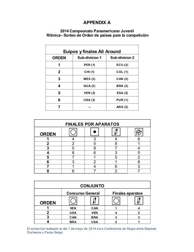 APPENDIX A 2014 Campeonato Panamericano Juvenil Rítmica– Sorteo de Orden de países para la competición Euipos y finales Al...