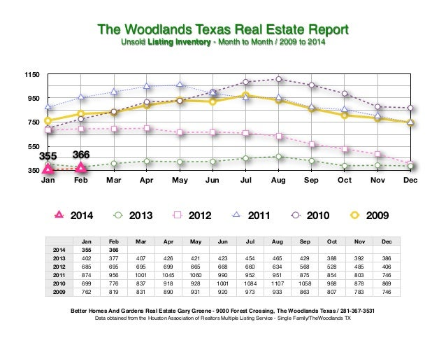 The Woodlands Texas Real Estate Report! Unsold Listing Inventory - Month to Month / 2009 to 2014!  1150 950 750 550  355  ...