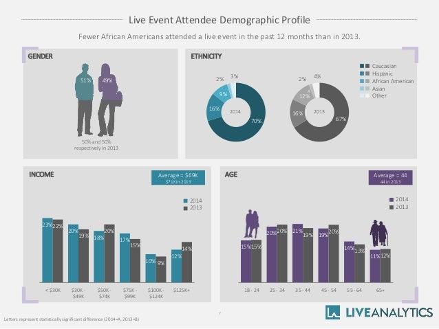 u s live event attendance study