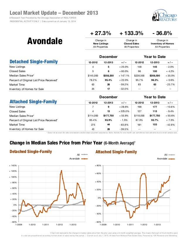 Local Market Update – December 2013 A Research Tool Provided by the Chicago Association of REALTORS® RESIDENTIAL ACTIVITY ...