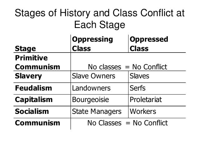 marx six stages of history Karl marx michael rosen∗ karl marx (1818-1883) was the most important of all theorists of socialism he was not a professional philosopher, although he completed a doctorate in philosophy.