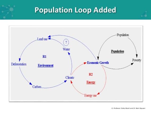 Module 2 causal loop modelling ccuart Images